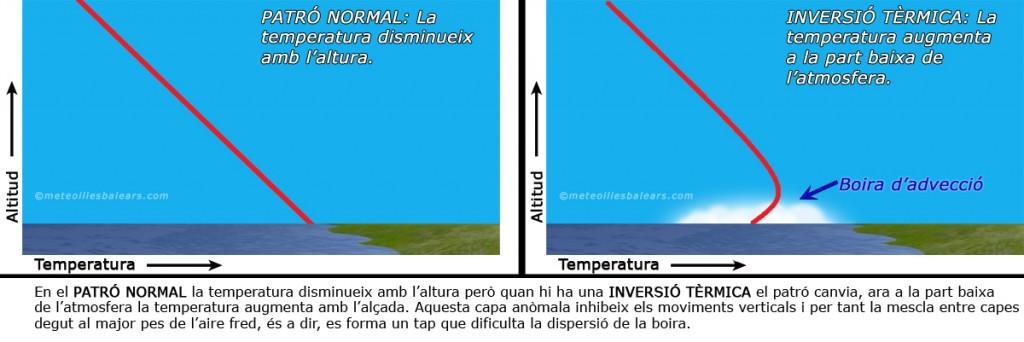 gràfic inversió tèrmica 02