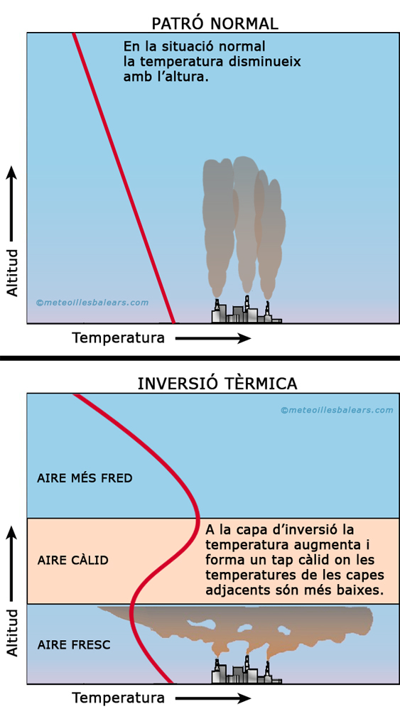 gràfic inversió tèrmica 01