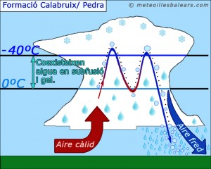 Formació del Calabruix