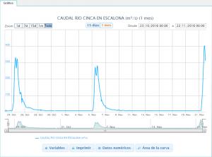 caudal_escalona